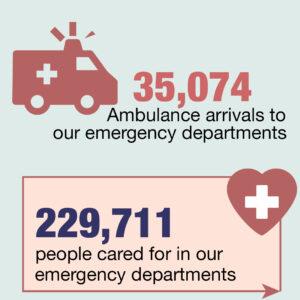 NSLHD emergency impact FY19/20